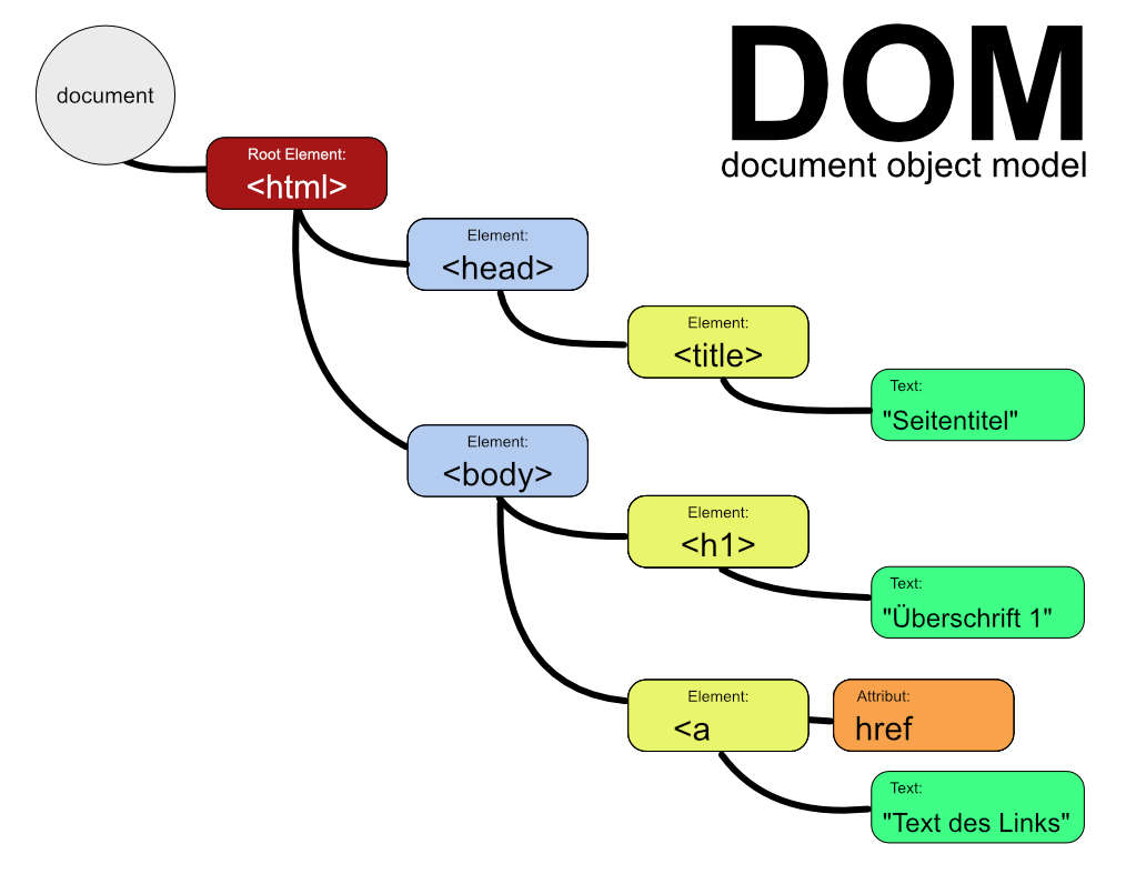DOM – document object model Beispiel